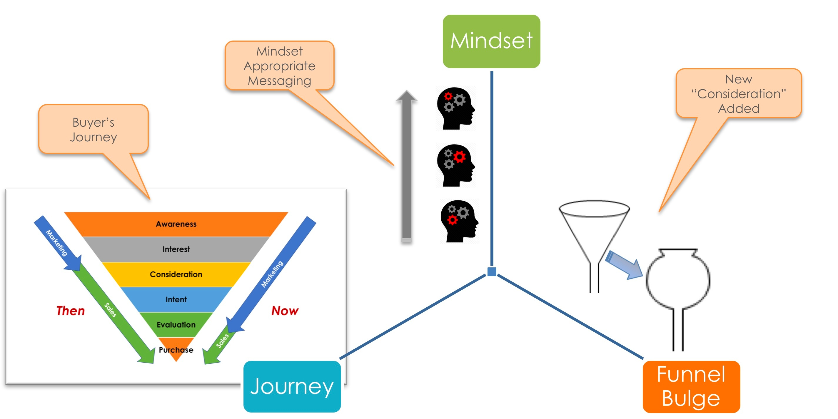 customer-consideration-journey-1