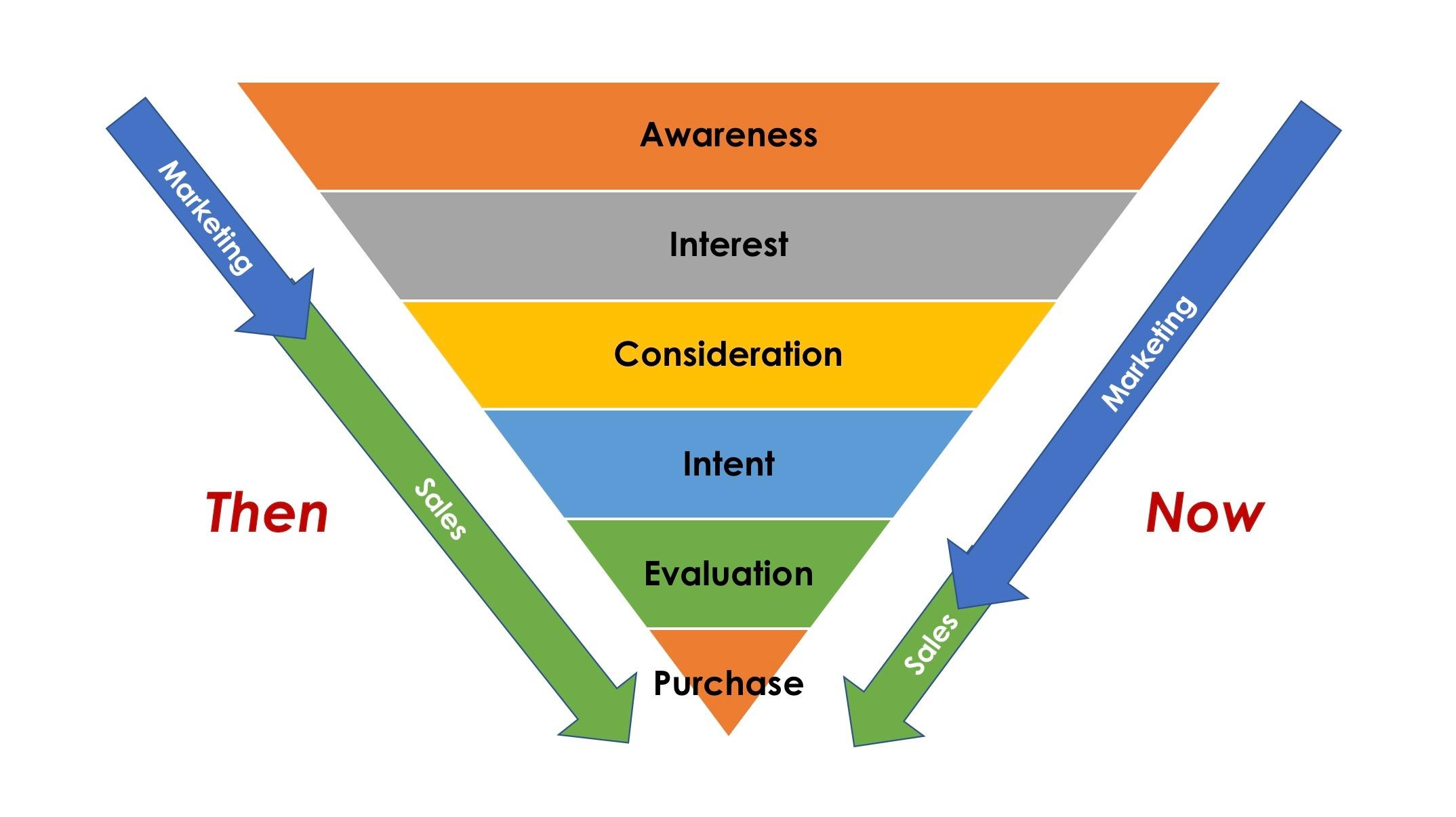customer-consideration-journey