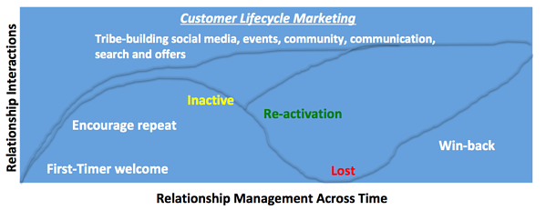 customer-lifecycle-marketing