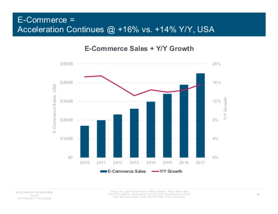 e-commerce-growth