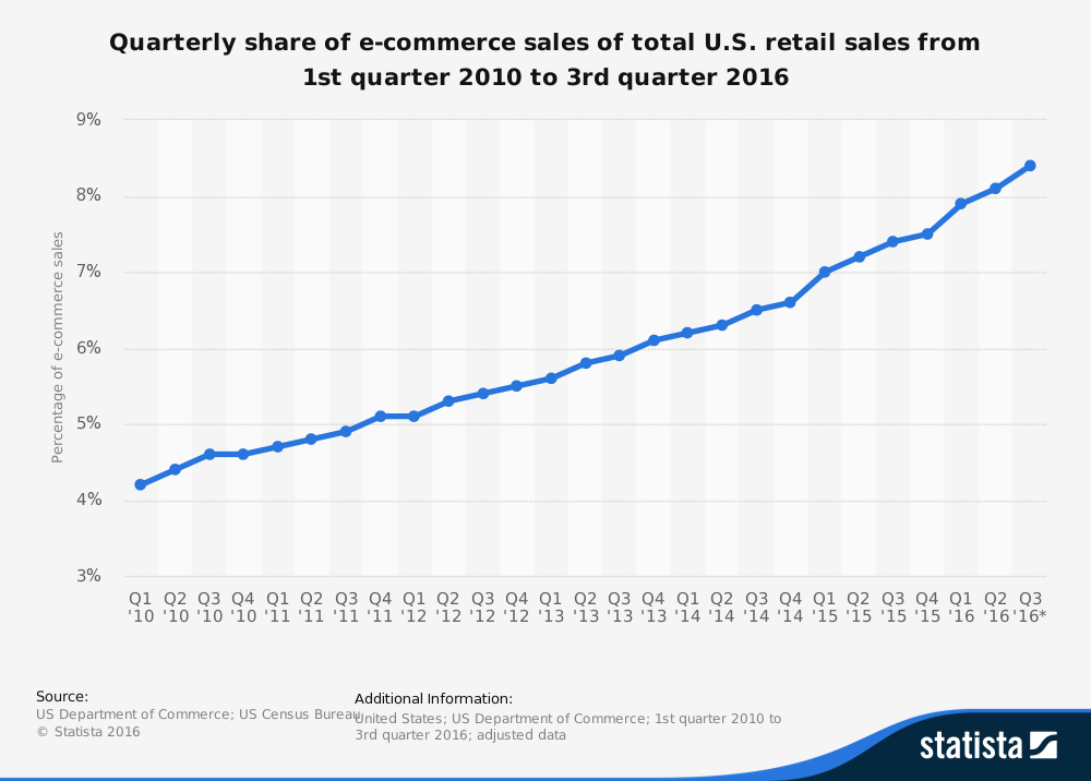 ecommerce-retail-sales.png