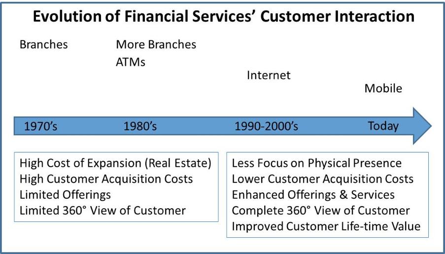 fin-serv-customer-interaction.png