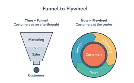 funnel to flywheel