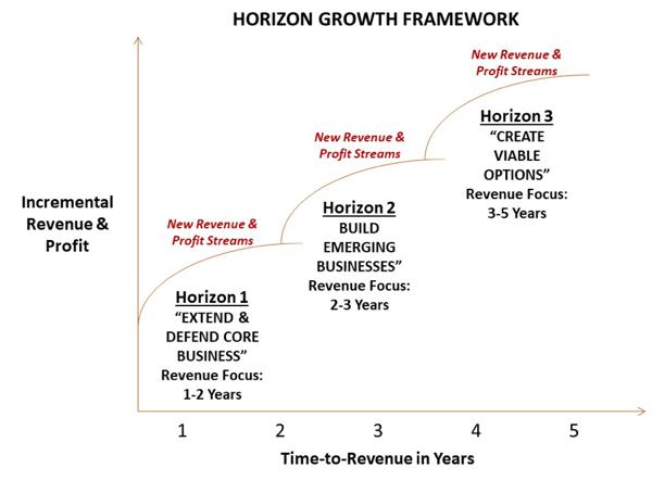 horizon-growth-framework-1