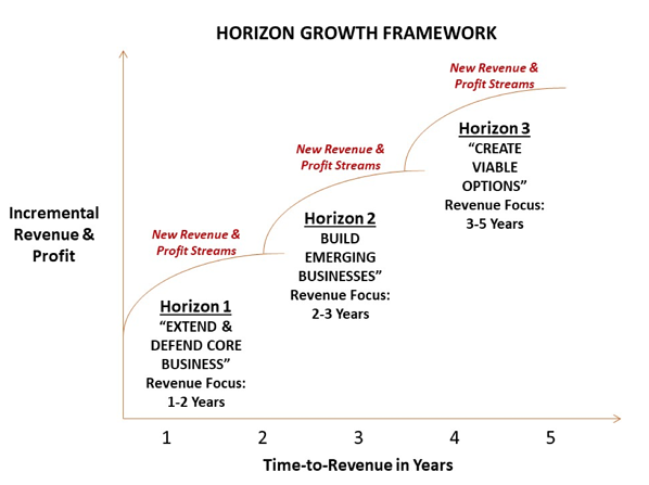 horizon-growth-framework