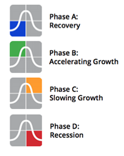 itr-economics-phases