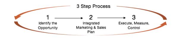 marketing sales 4
