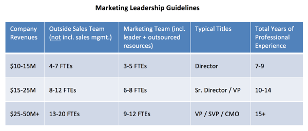 marketing-leadership-guidelines.png
