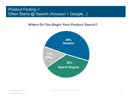 product-searches-amazon