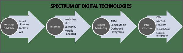 spectrum of digital tech