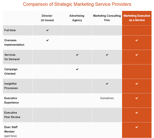 strategic-marketing-service-providers-comparison