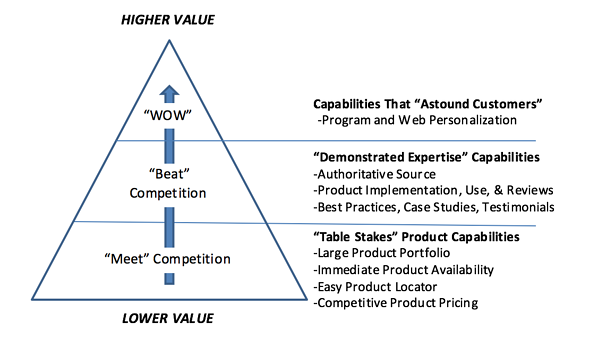 value-hierarchy-b2b.png