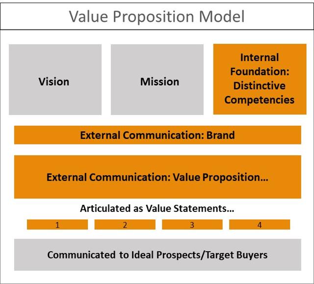 value-proposition-model.png