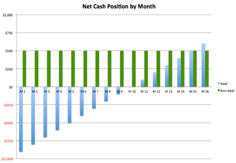 xaas-cash-flow.png