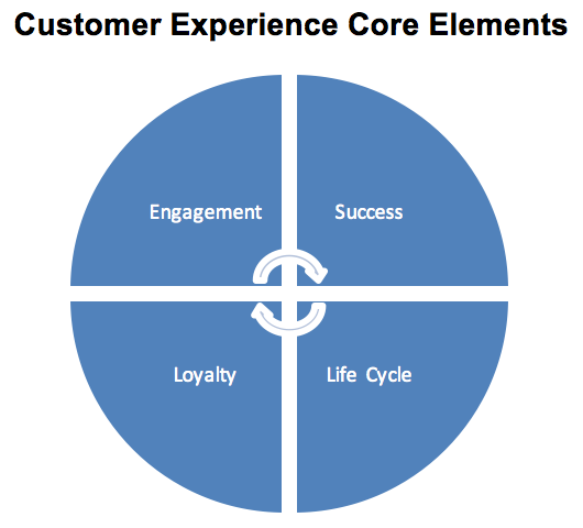 customer-experience-core-elements