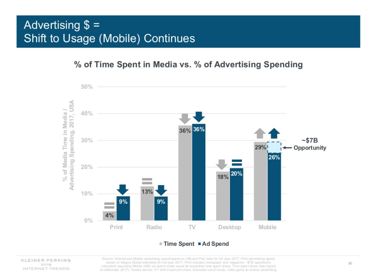 mobile-ads-growth