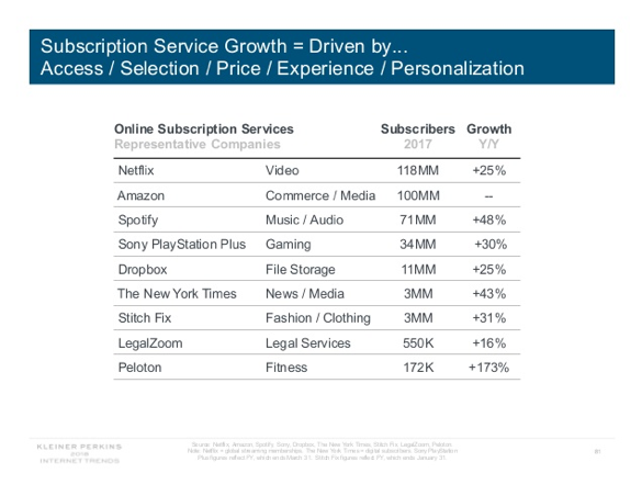 subscription-services