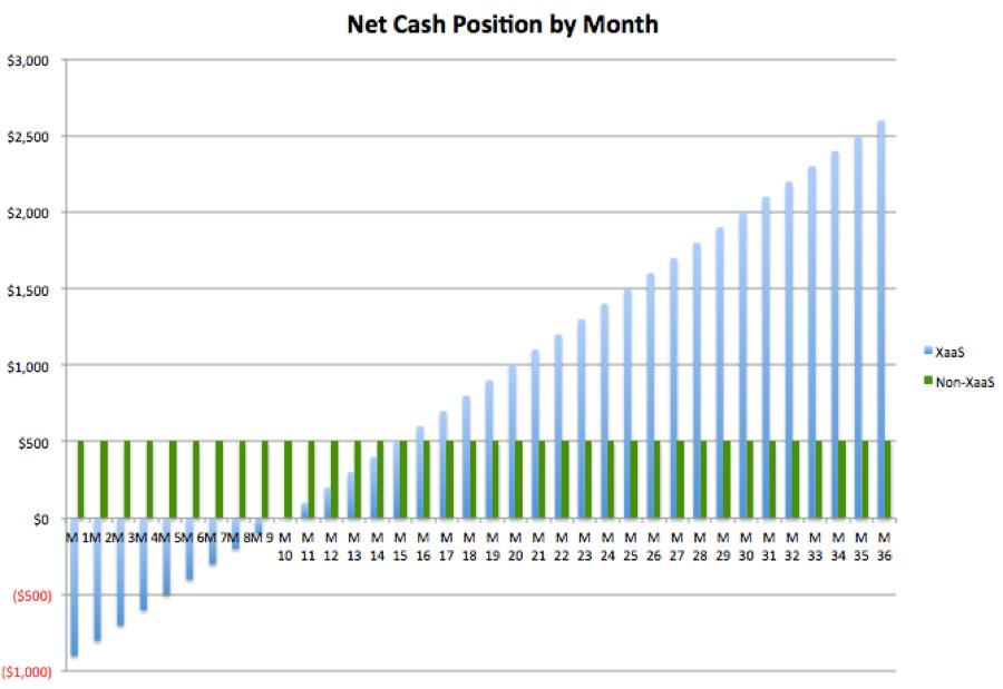 xaas-recurring-revenue-model.png
